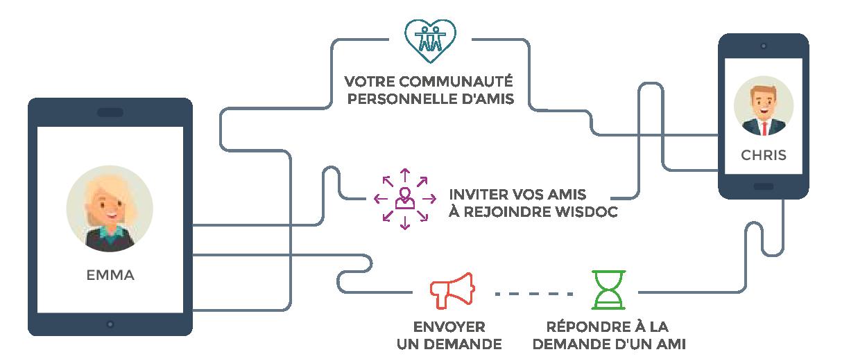 La plateforme WISDOC